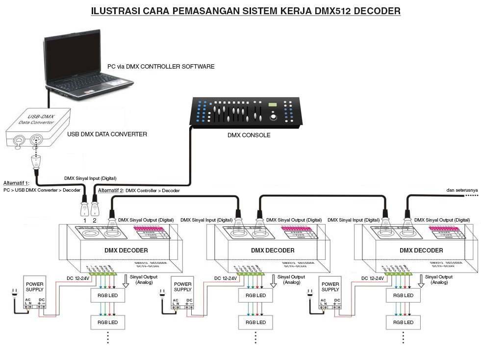 Cara pasang sistem kerja DMX512 decoder