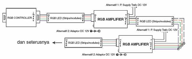Cara pemasangan RGB amplifier atau penguat signal lampu LED RGB