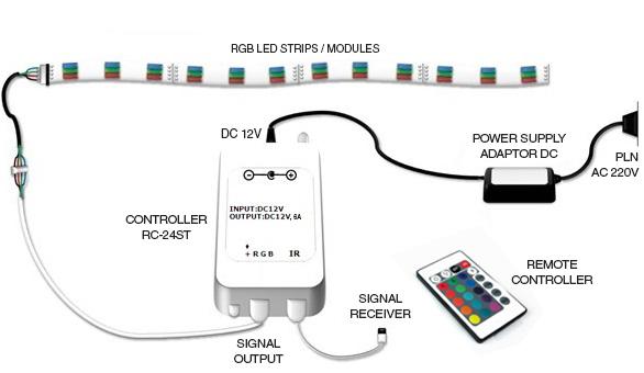 Cara pemasangan lampu RGB LED controller