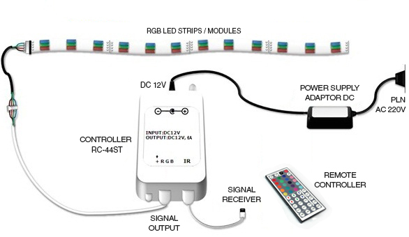 Cara pemasangan RGB LED controller 44 Key