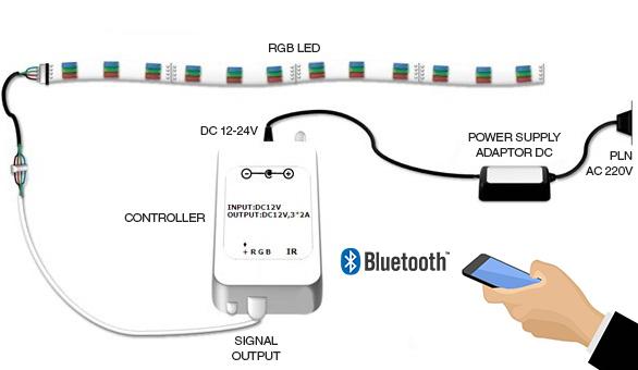 Cara pemasangan kontroler RGB Bluetooth