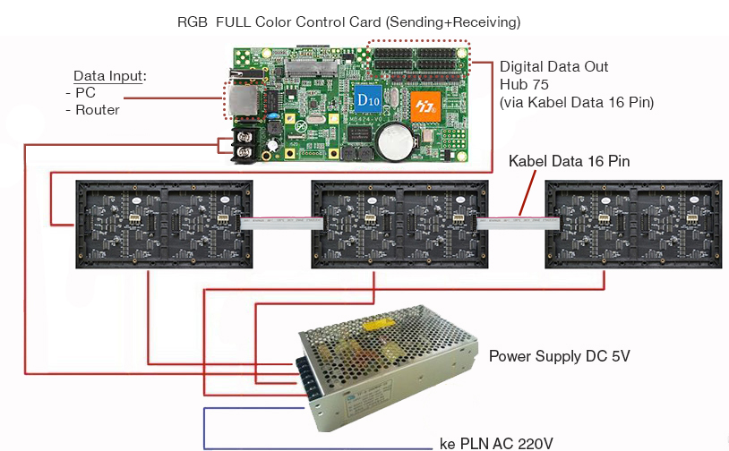 Cara pasang modul RGB videotron full color