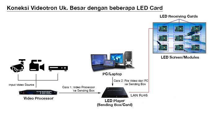 Cara pasang atau koneksi videotron receiving card