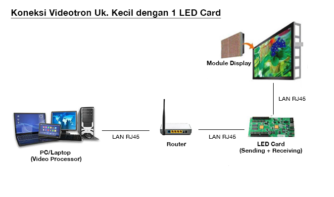 Ilustrasi cara pasang LED sending dan receiving card