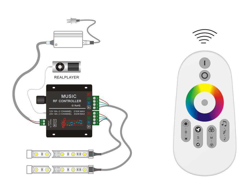 Kontroler RGB Musik