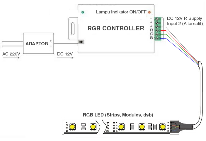 Cara pemasangan RGB LED controller 28 key RF radio frequency